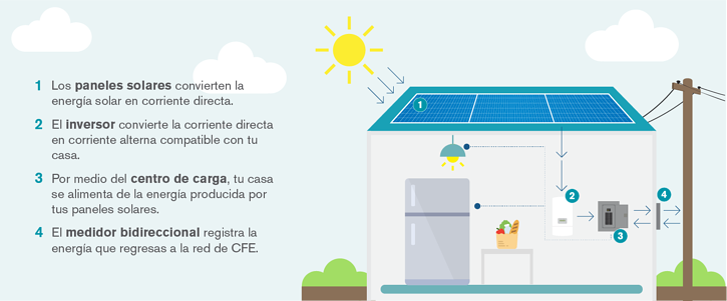 202eccc76354d Paneles solares  ¿Qué tan bien funcionan