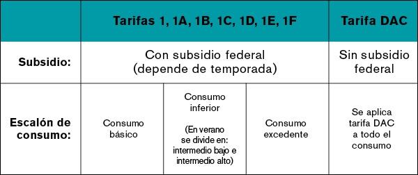 Tarifas por subsidios