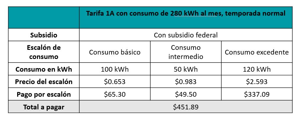 Ejemplo de tarifas con subsidios